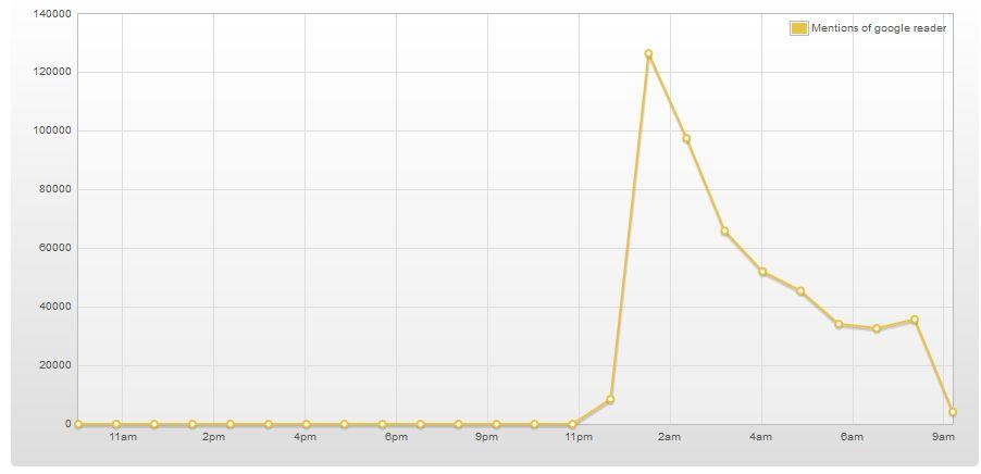 Reaktionen zum Aus des Google Readers - topsy.com